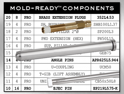 Have Your Components Arrive Mold-Ready™
